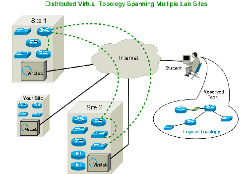 Virtlab distributed virtual topology
